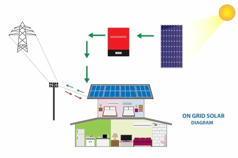Home Solar Battery Storage System Connected to the Grid Works
