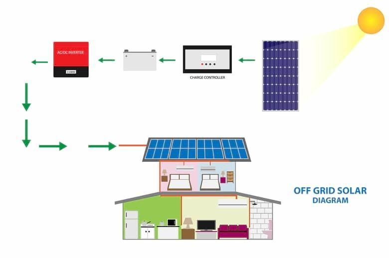 Home Solar Battery Storage System Connected to the off Grid