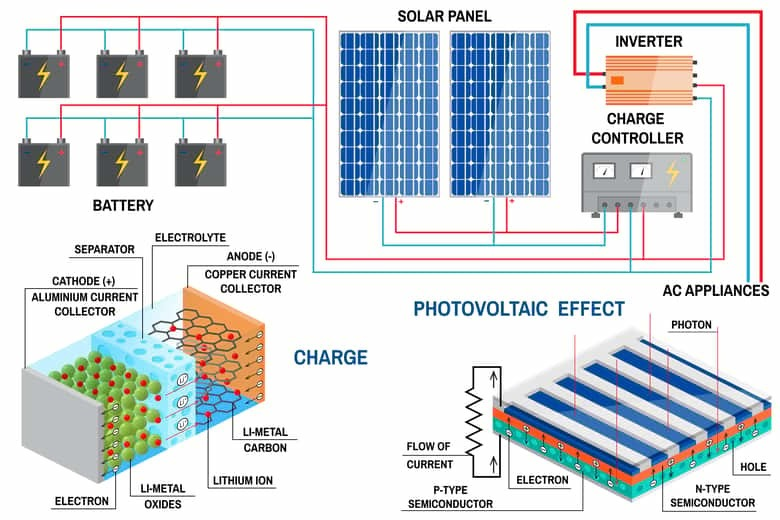 Solar Battery storage system for home